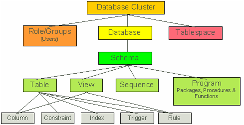 PostgreSQL Hierachy